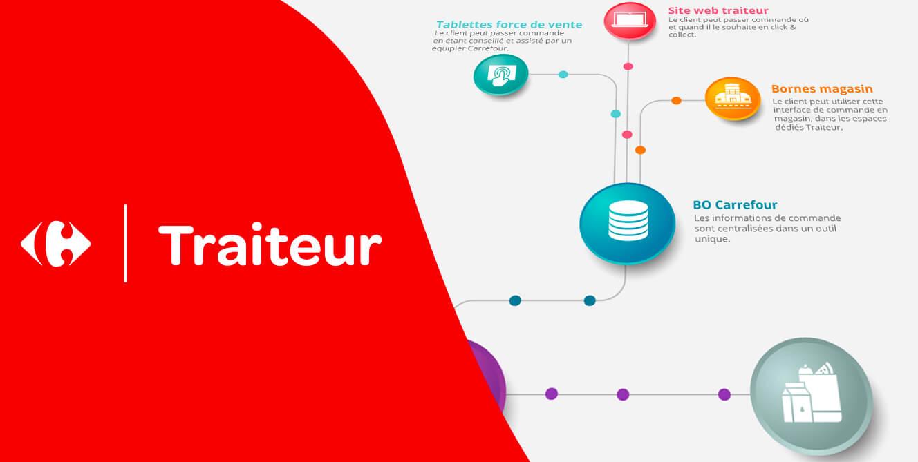 La stratégie omnicanal du service Carrefour Traiteur